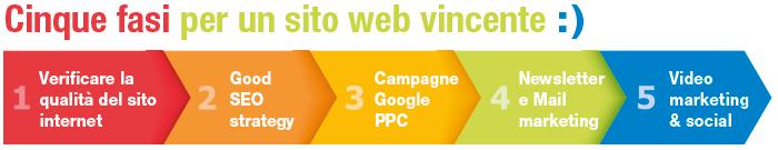 Progettazione siti web vincenti in 5 fasi for Progettazione on line