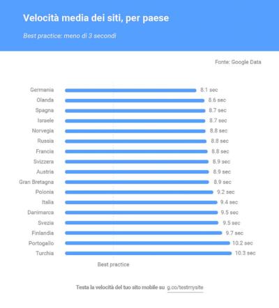 velocità media siti web per paese